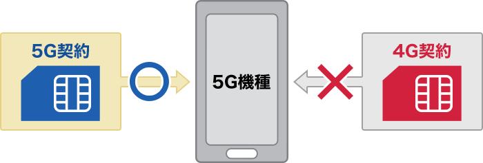 5G契約のSIMカード
