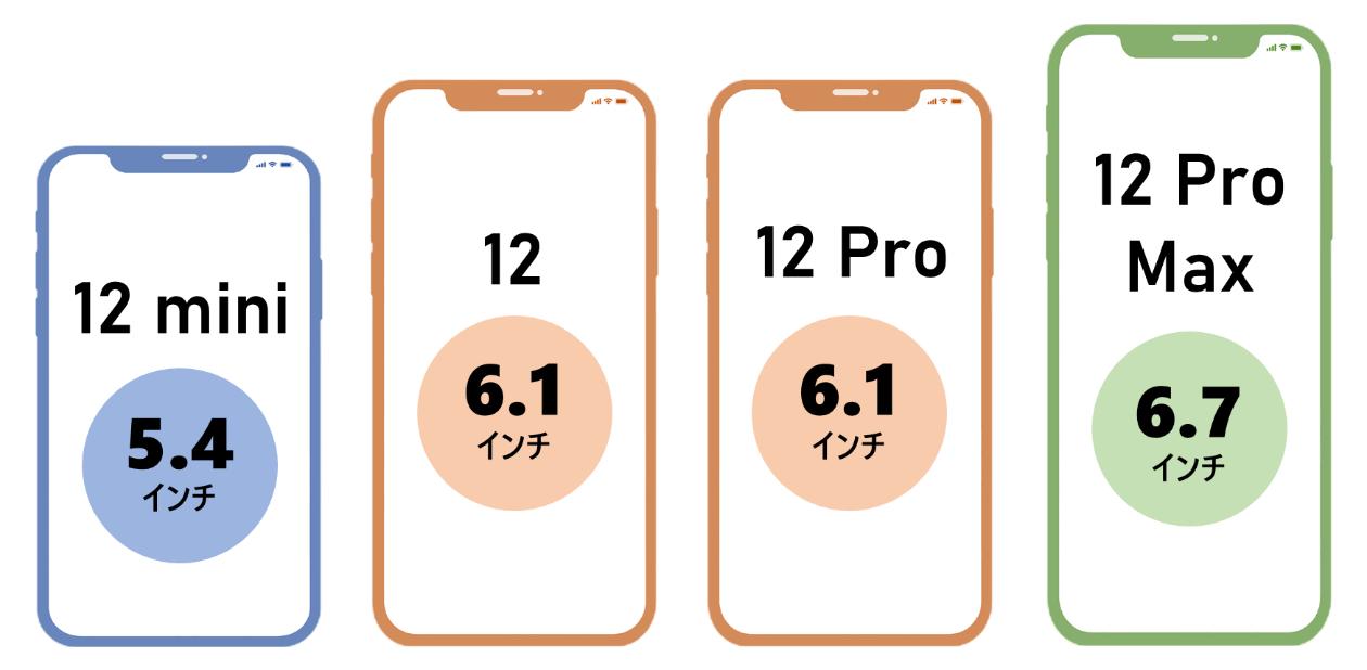 iPhone12サイズまとめ