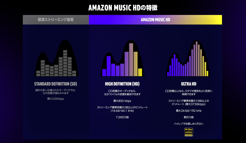 Amazon Music HD 2