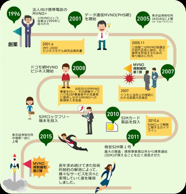 日本通信の歴史