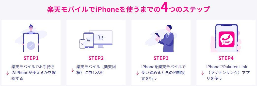 楽天モバイルでiPhoneを使用する手順