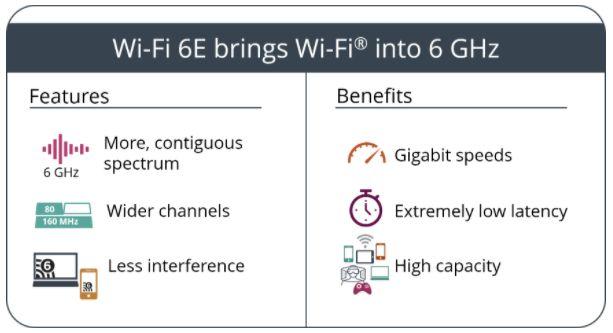 Wi-Fi-6E