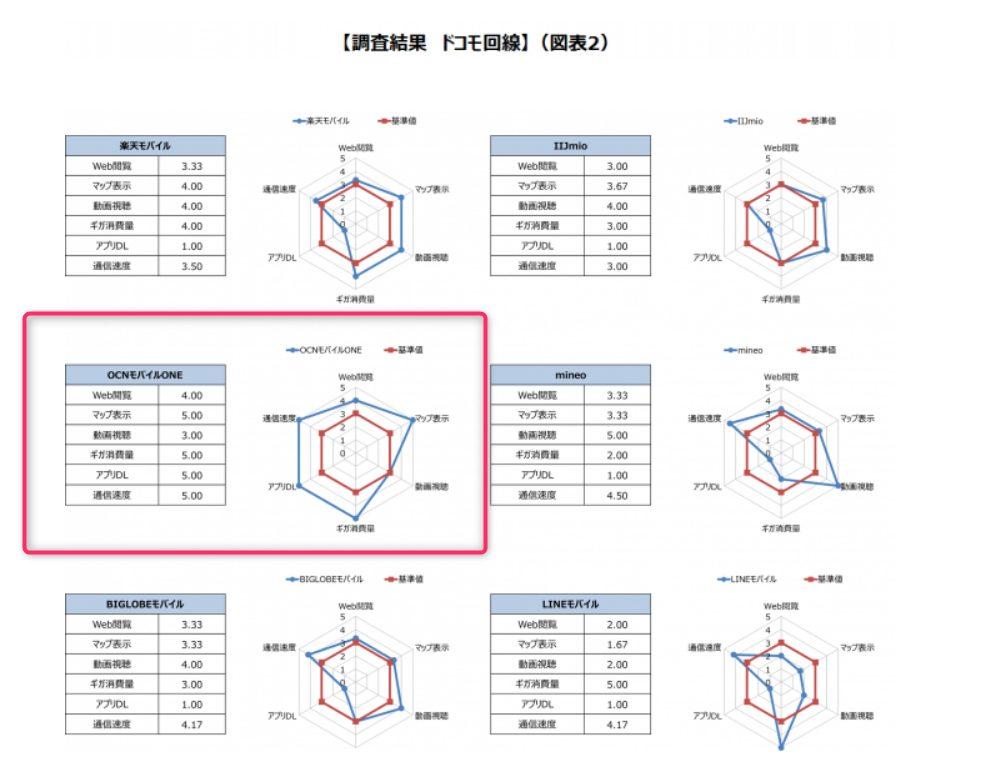 OCNモバイルONEと他格安SIMの回線品質比較