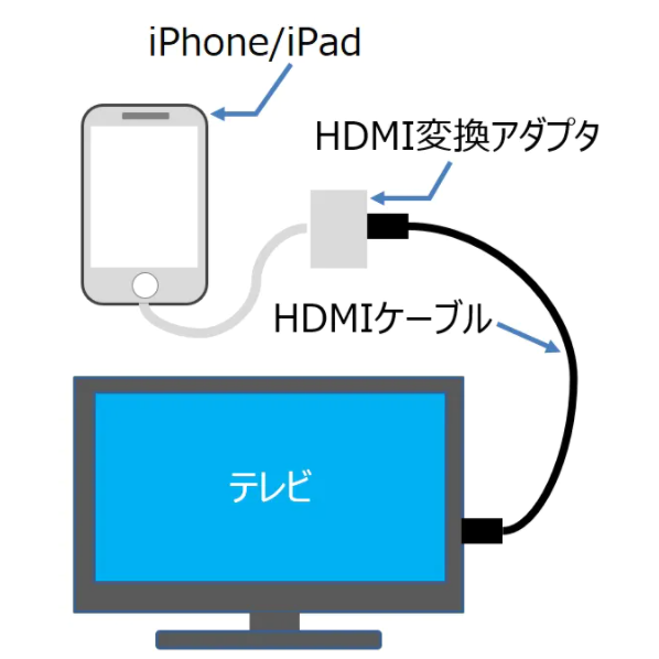 U-NEXT iphone ipad 接続