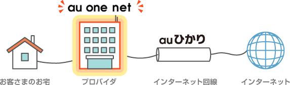 au one net