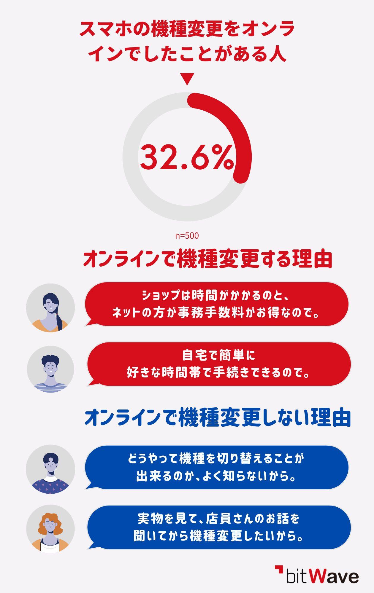 スマホの機種変更をオンラインで行っているユーザーの割合