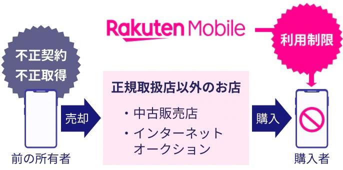 楽天モバイル ネットワーク利用制限