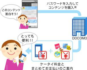 spモードコンテンツ決済サービス