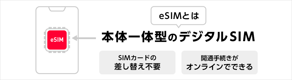 eSIMの仕組み