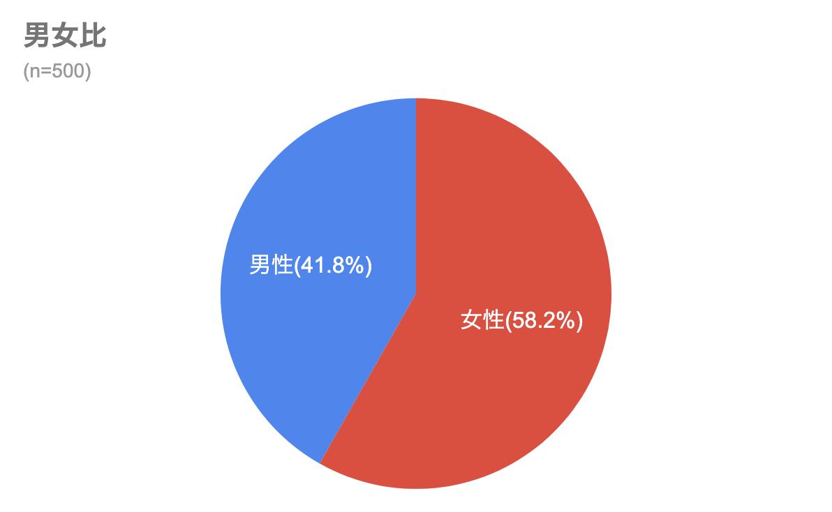 格安SIM動向調査 2021年4月