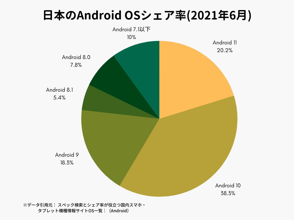 日本のAndroidシェア率