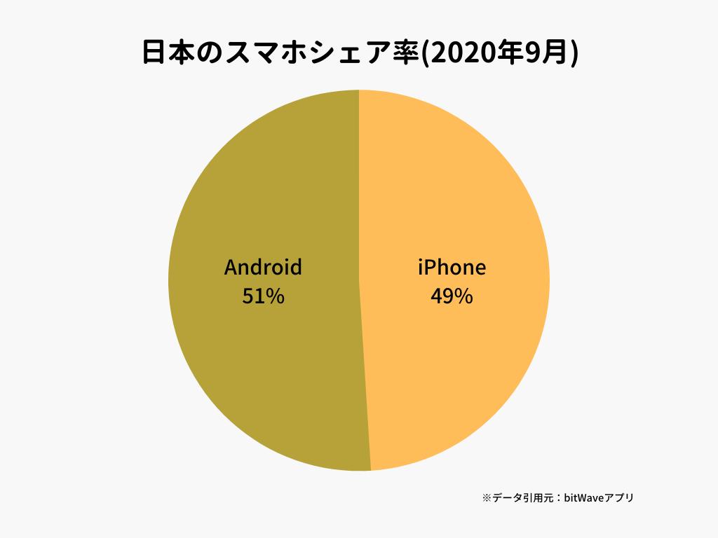 日本のスマホシェア率(2020年9月)