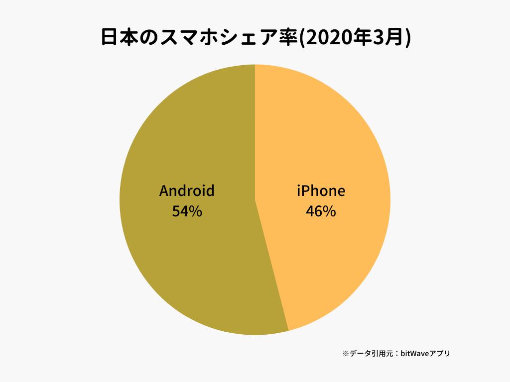 日本のスマホシェア率(2020年3月)