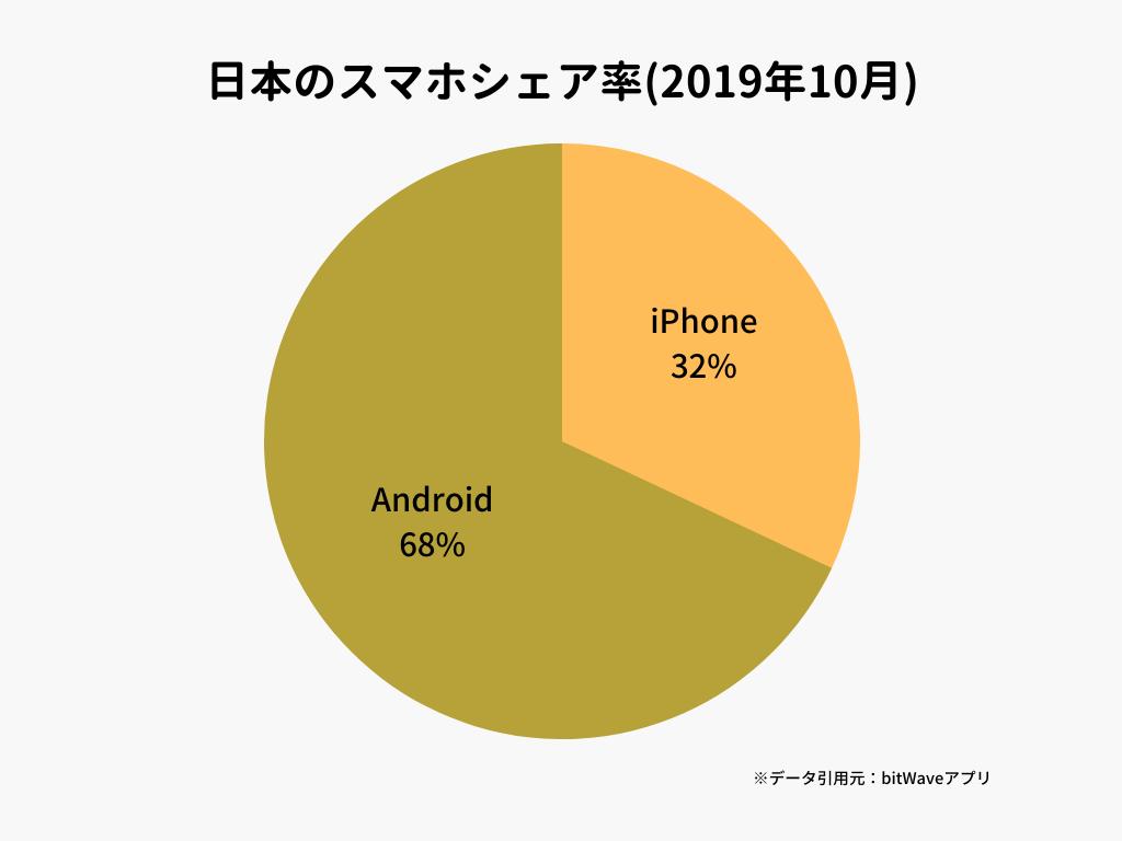 日本のスマホシェア率(2019年10月)