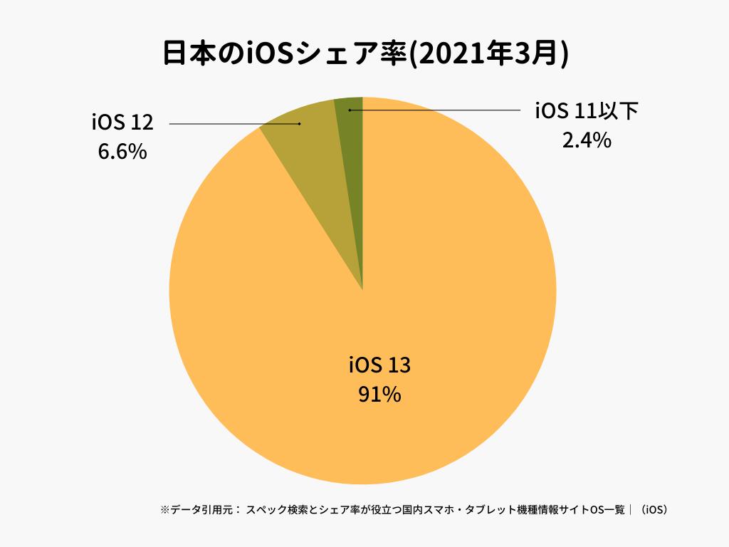 日本のiOSシェア率