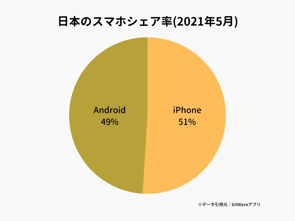 日本のスマホシェア率