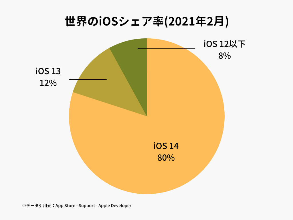 世界のiOSシェア率