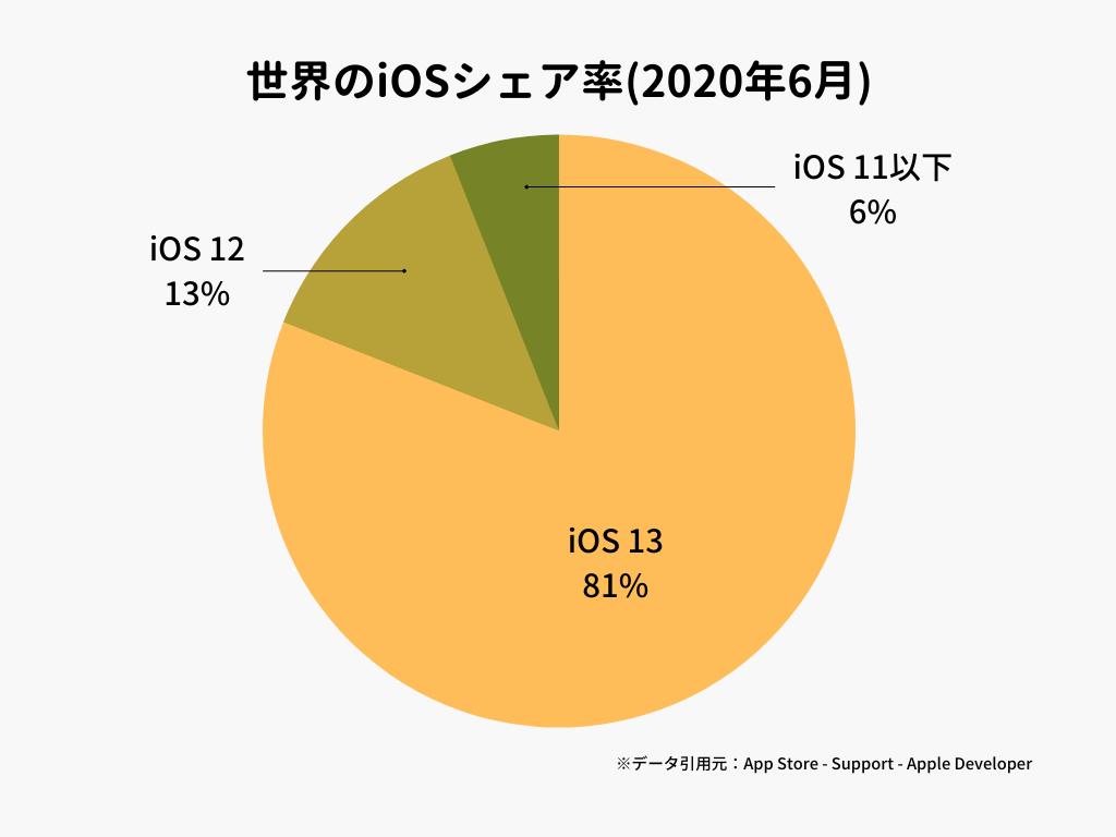 世界のiOSシェア率(2020年6月)