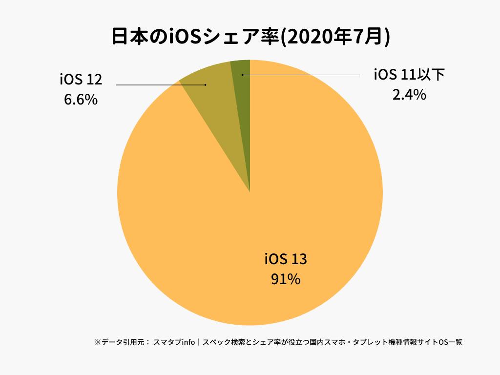 日本のiOSシェア率(2020年7月)