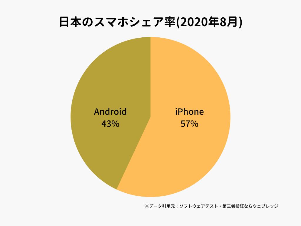 日本のスマホシェア率(2020年8月)
