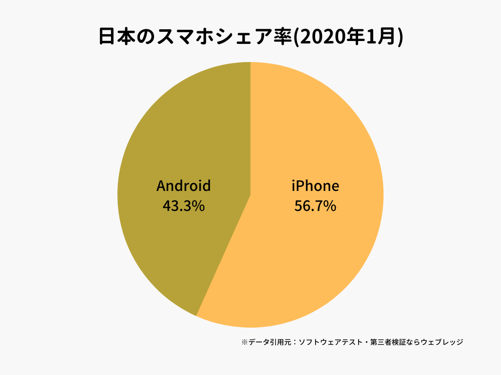 日本のスマホシェア率(2020年1月)