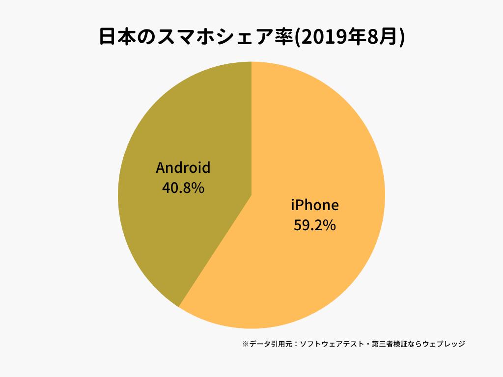日本のスマホシェア率(2019年8月)