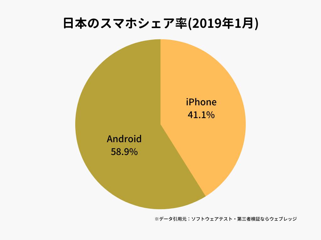日本のスマホシェア率(2019年1月)