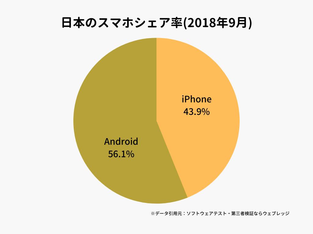 日本のスマホシェア率(2018年9月)