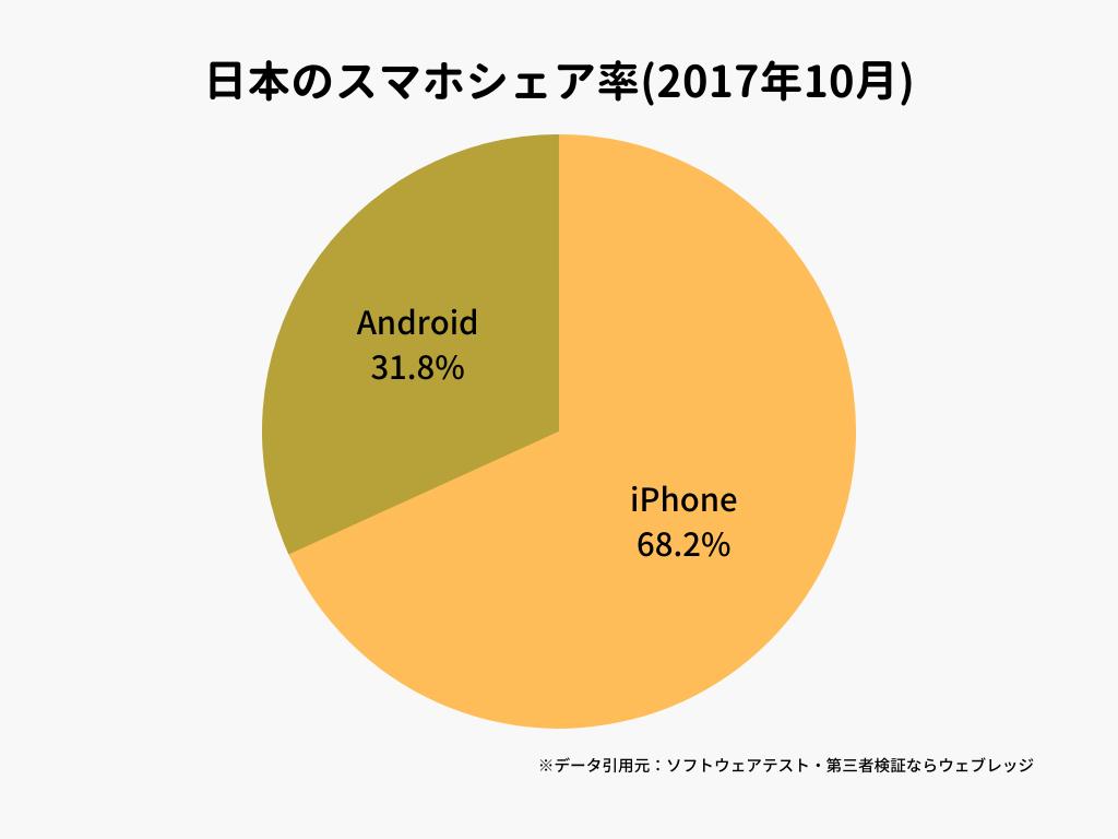 日本のスマホシェア率(2017年10月)