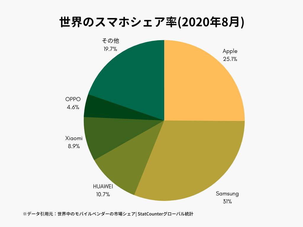 世界のスマホシェア率(2020年8月)