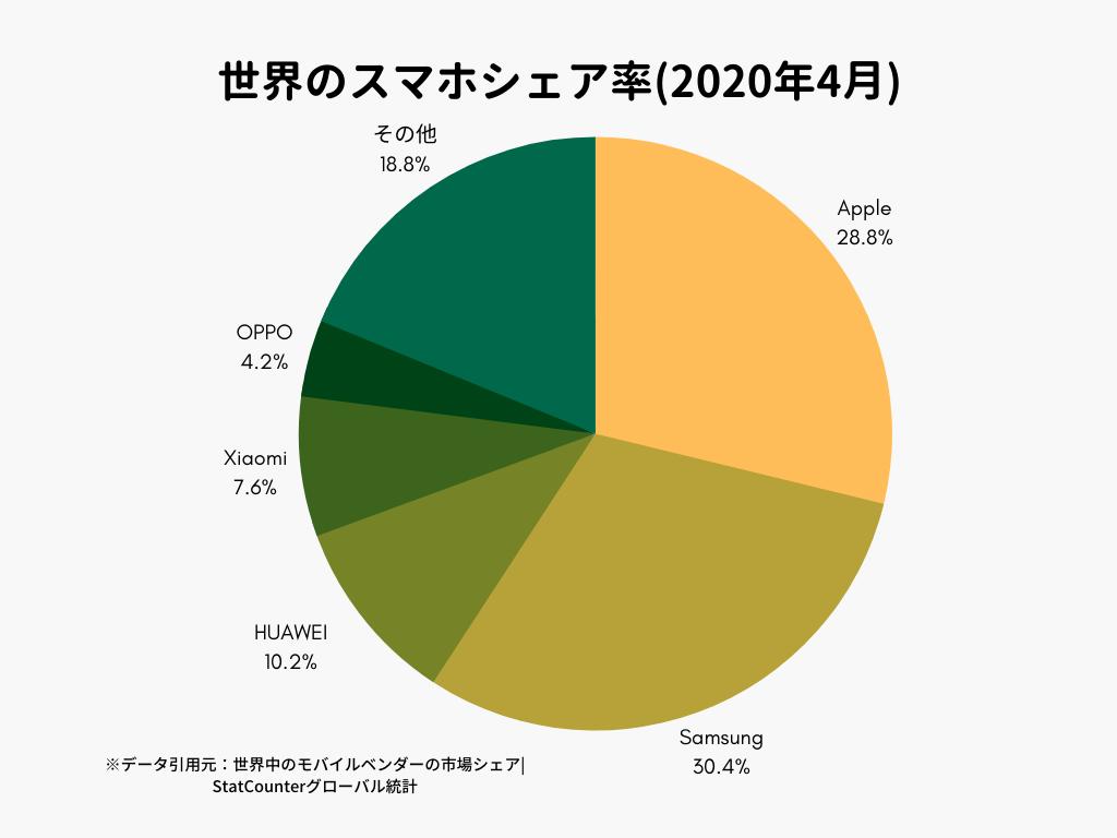 世界のスマホシェア率(2020年4月)