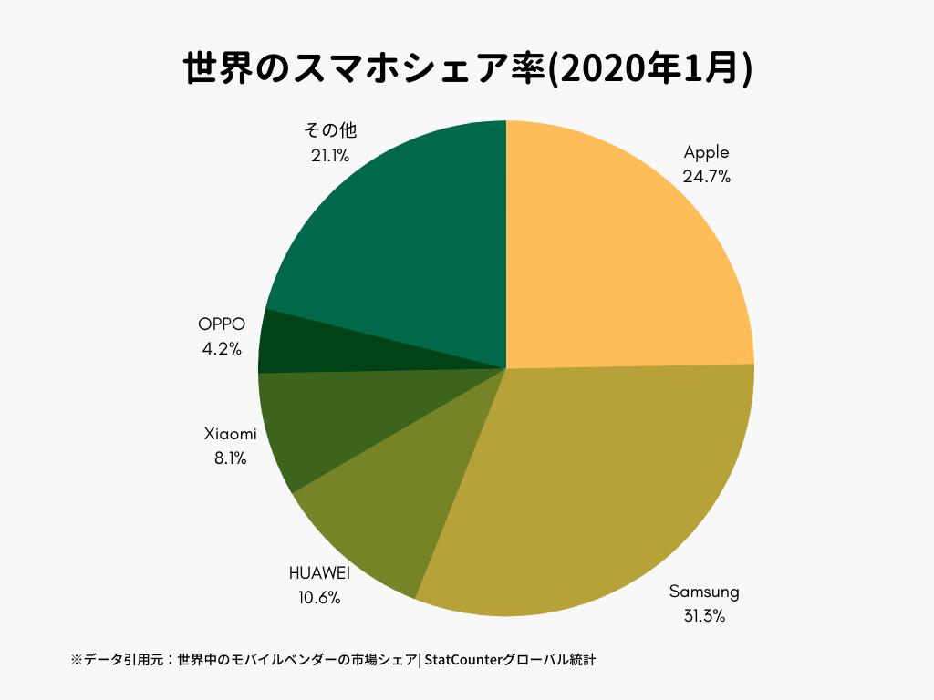 世界のスマホシェア率(2020年1月)