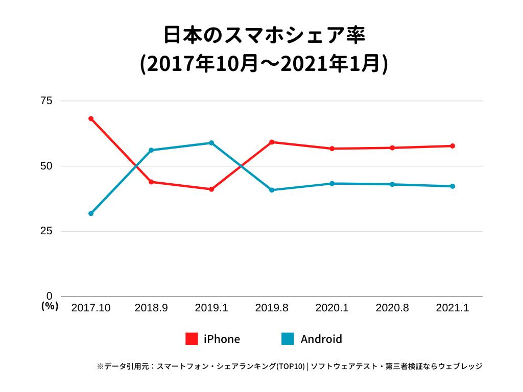 日本のスマホシェア率(2017年10~2021年1月)