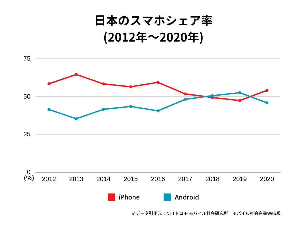 日本のスマホシェア率(2012年~2020年)
