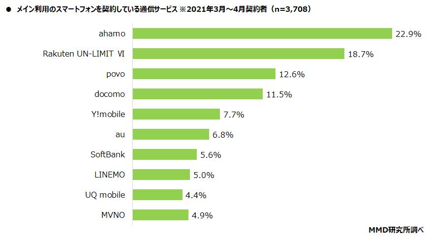 MMD調査