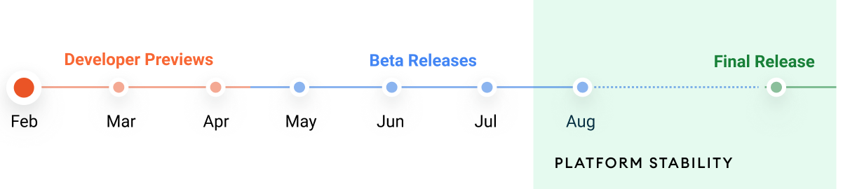 Android 12リリースまでのスケジュール