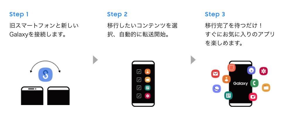 Smart Switchのデータ移行3ステップ