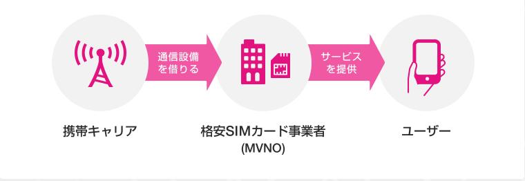 ソフトバンクでMNP予約番号発行