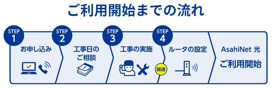 AsahiNET光のステップ