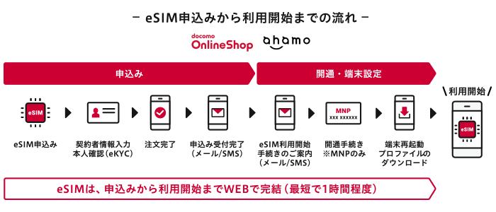 ドコモのeSIMの申込手順