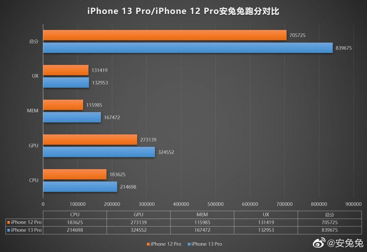 iPhone 13 Proのベンチマークスコア
