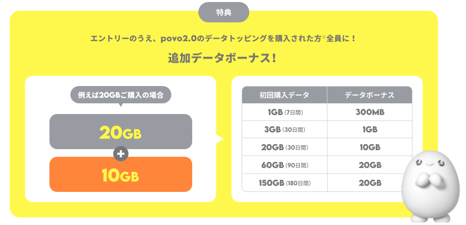 povo2.0デビューキャンペーン