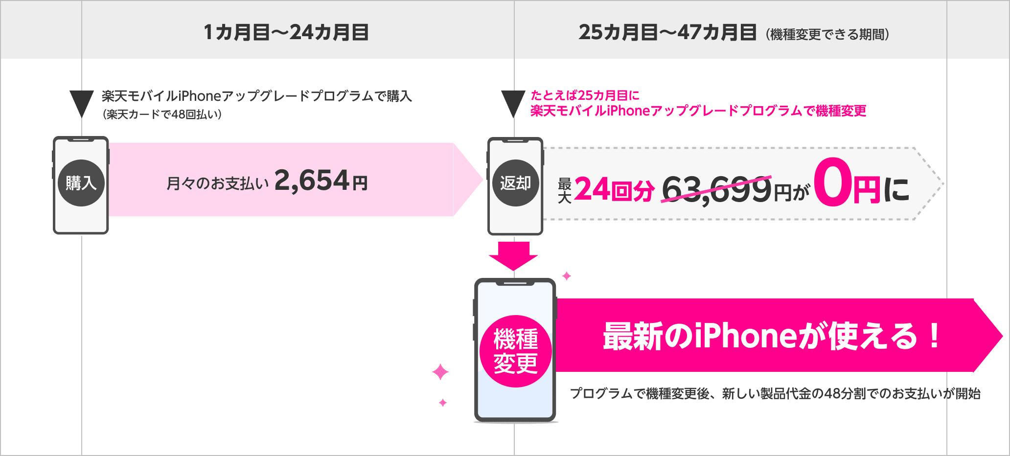 楽天モバイルiPhoneアップグレードプログラム