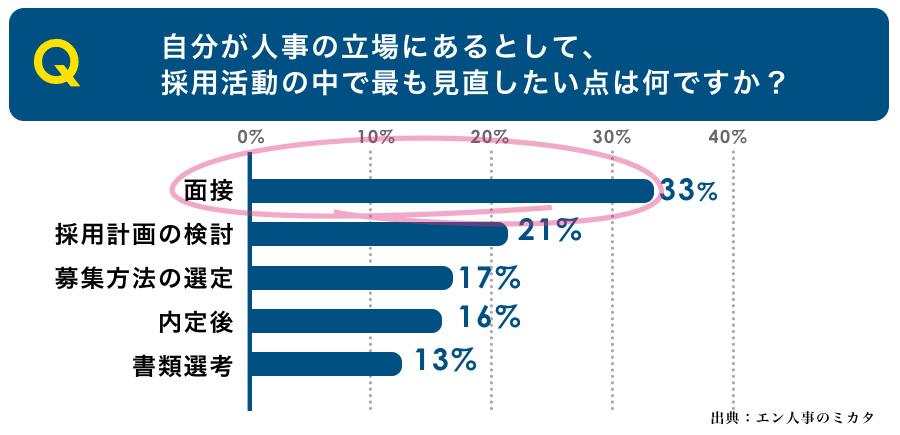 [参照:エン人事のミカタ http://partners.en-japan.com/special/old/080702/]